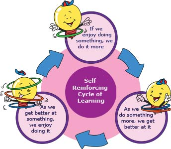 Self reinforcement cycle